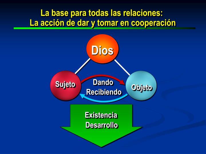 La base para todas las relaciones: