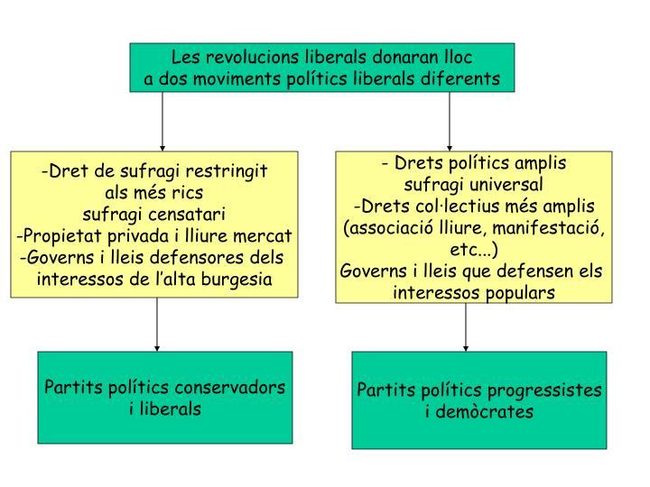 Les revolucions liberals donaran lloc