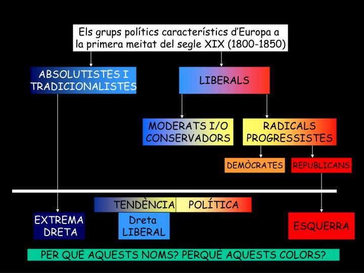 Els grups polítics característics d'Europa a