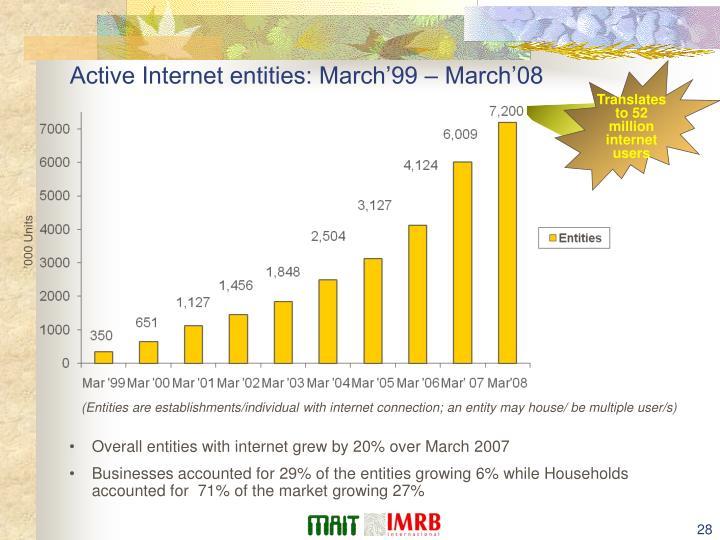 Translates to 52 million internet users