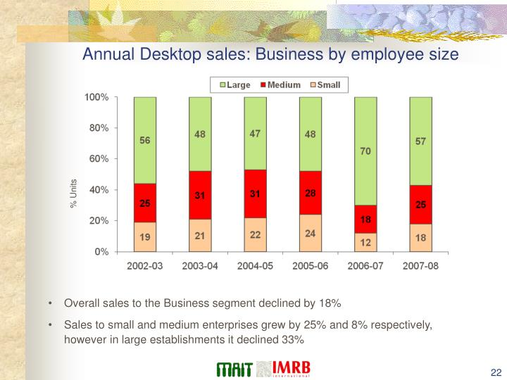 Annual Desktop sales: Business by employee size
