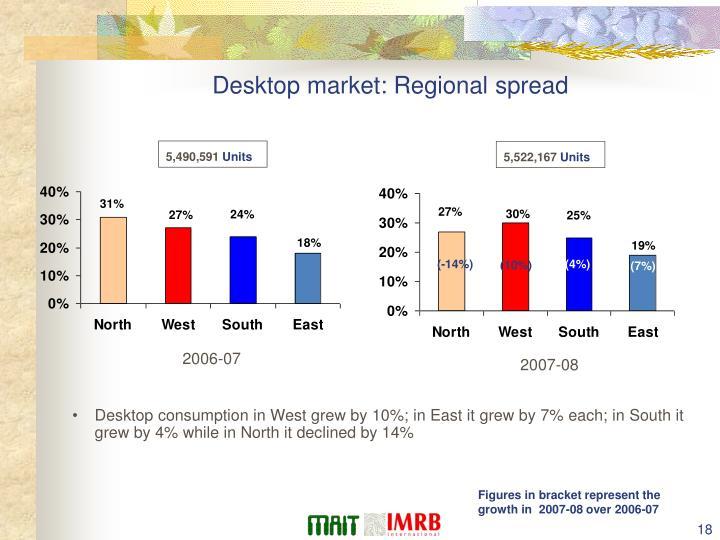 Desktop market: Regional spread