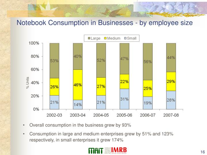 Notebook Consumption in Businesses - by employee size