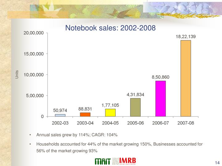 Notebook sales: 2002-2008