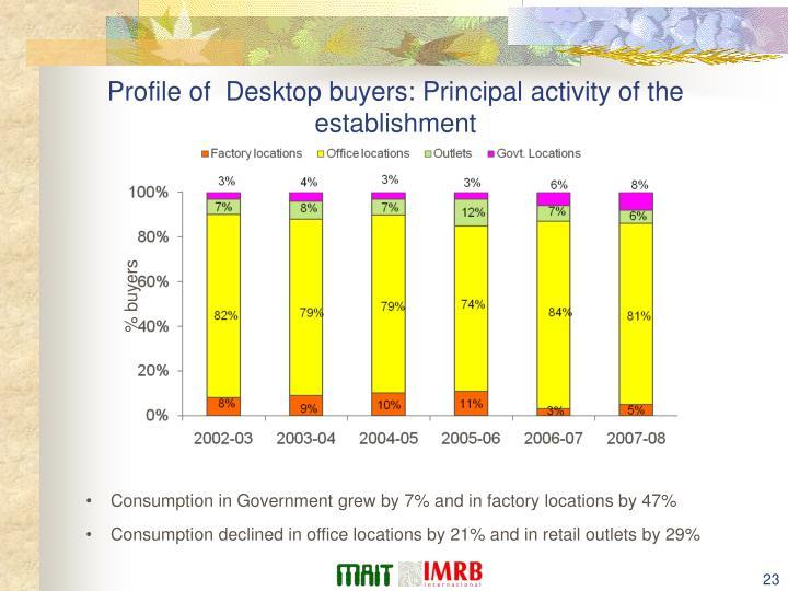 Profile of  Desktop buyers: Principal activity of the establishment