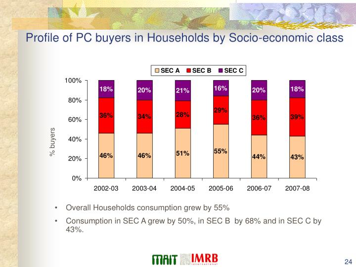 Profile of PC buyers in Households by Socio-economic class