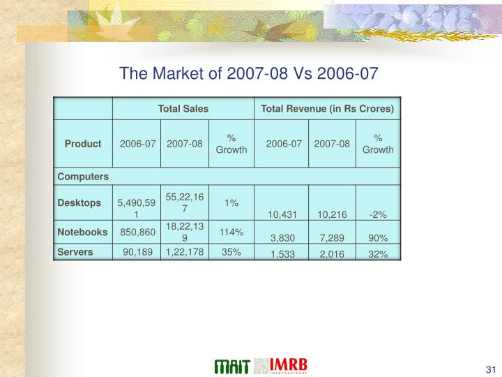 The Market of 2007-08 Vs 2006-07