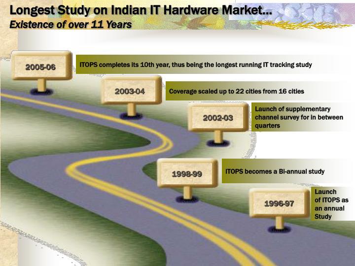 Longest Study on Indian IT Hardware Market…
