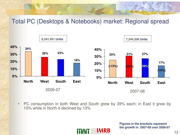 Total PC (Desktops & Notebooks) market: Regional spread