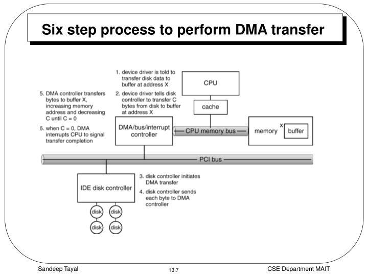Six step process to perform DMA transfer