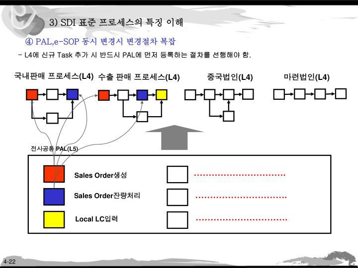 3) SDI