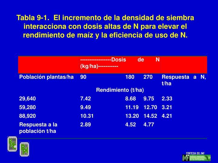 Tabla 9-1.  El incremento de la densidad de siembra interacciona con dosis altas de N para elevar el rendimiento de maíz y la eficiencia de uso de N.