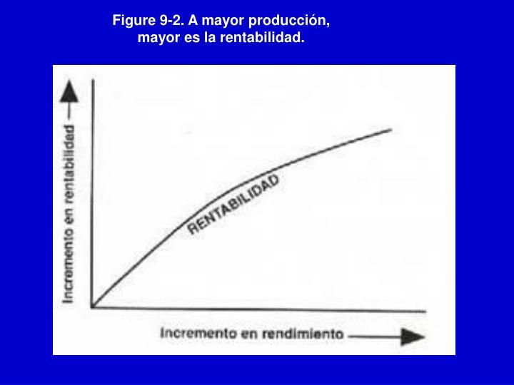 Figure 9-2. A mayor producción, mayor es la rentabilidad.