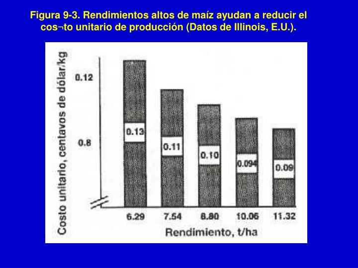 Figura 9-3. Rendimientos altos de maíz ayudan a reducir el cos¬to unitario de producción (Datos de Illinois, E.U.).