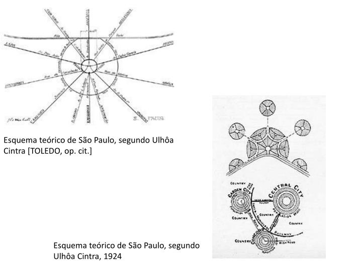 Esquema teórico de São Paulo, segundo