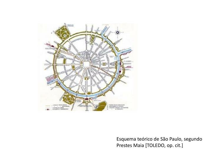 Esquema teórico de São Paulo, segundo Prestes Maia [TOLEDO, op. cit.]