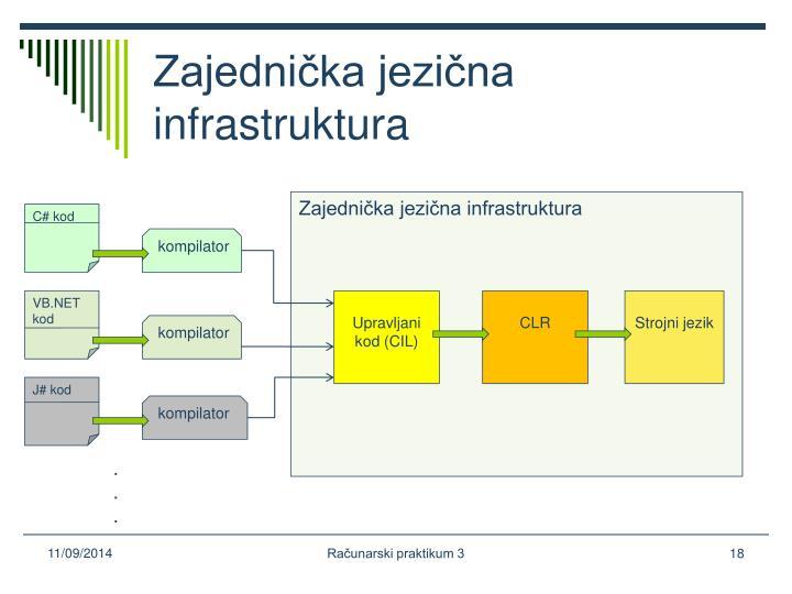 Zajednička jezična infrastruktura