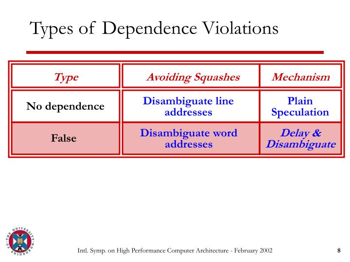 Types of Dependence Violations
