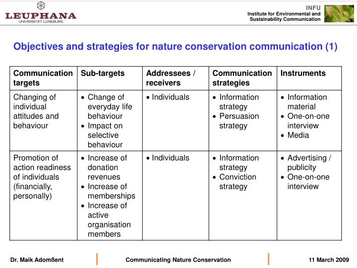 Objectives and strategies for nature conservation communication (1)