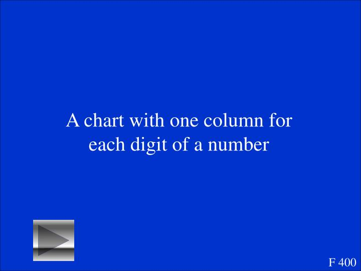 A chart with one column for each digit of a number