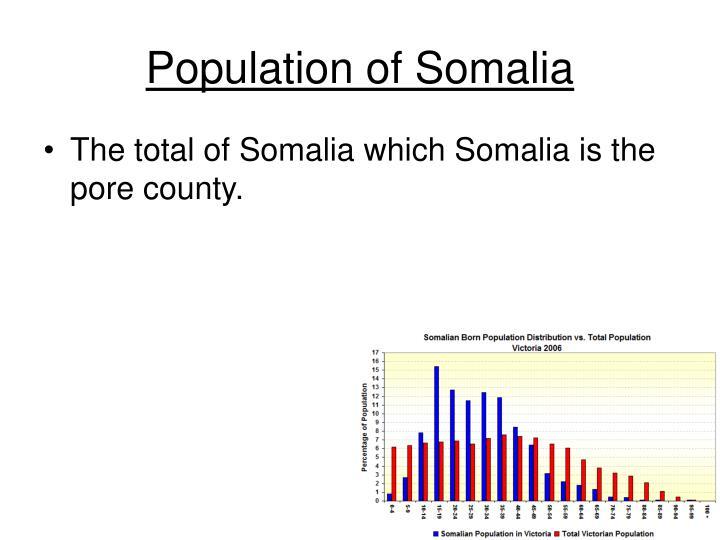 Population of Somalia