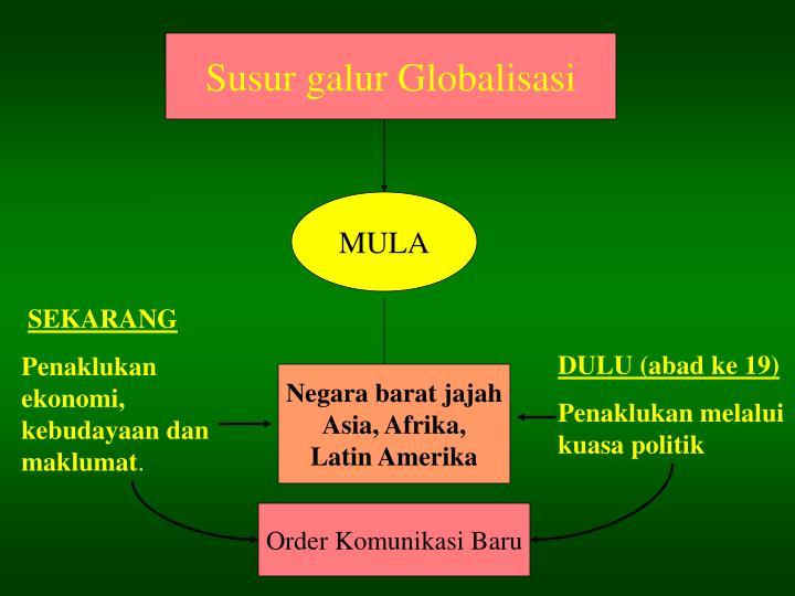 Susur galur Globalisasi