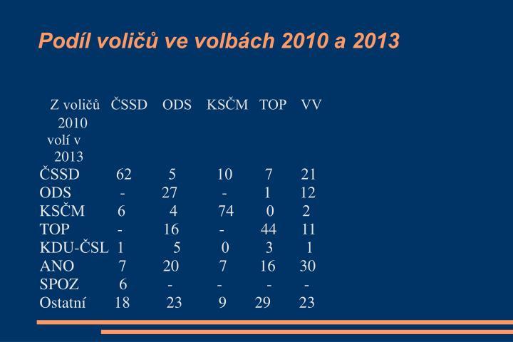 Podíl voličů ve volbách 2010 a 2013