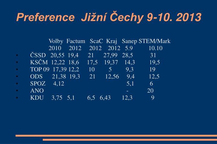 Preference  Jižní Čechy 9-10. 2013