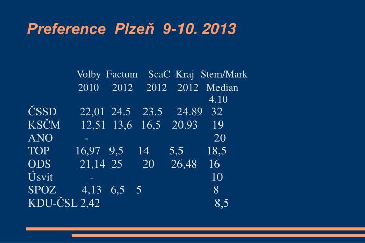 Preference  Plzeň  9-10. 2013