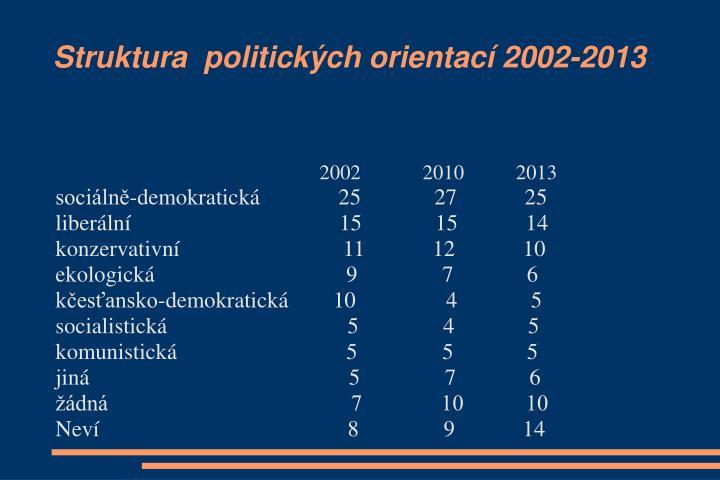 Struktura  politických orientací 2002-2013