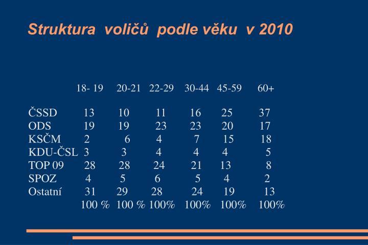 Struktura  voličů  podle věku  v 2010