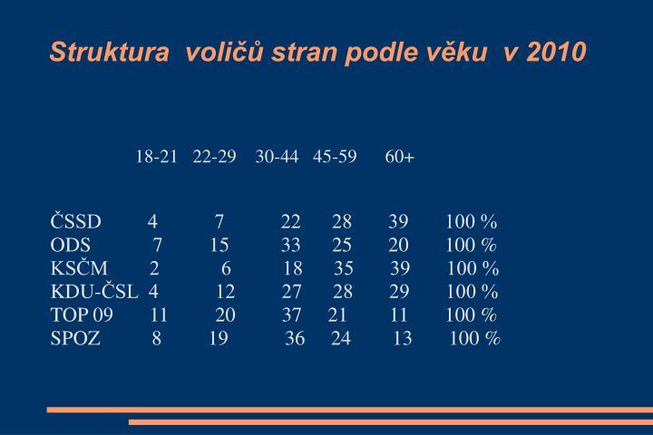 Struktura  voličů stran podle věku  v 2010