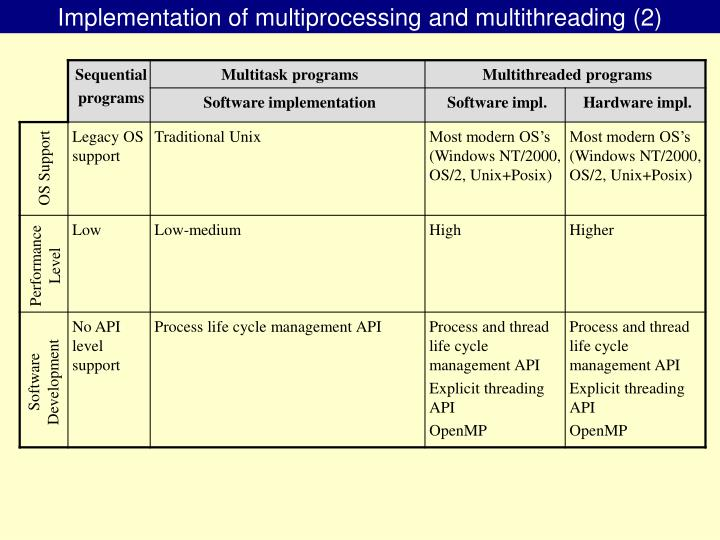 Implementation of multiprocessing and multithreading (2)