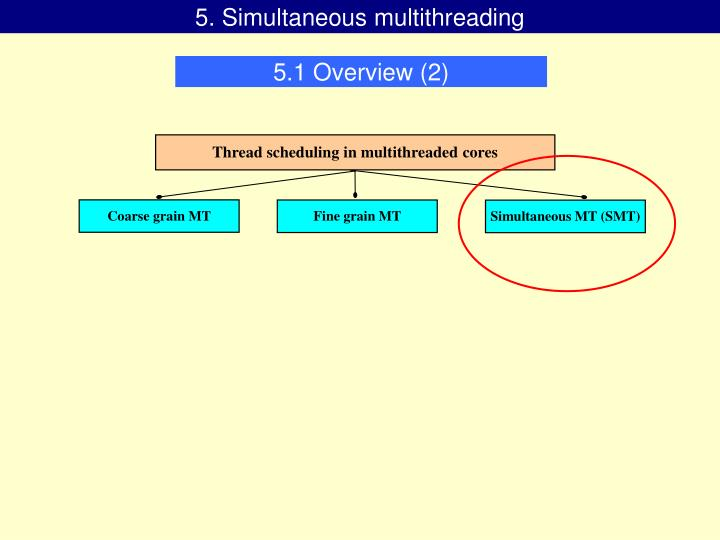 5. Simultaneous multithreading