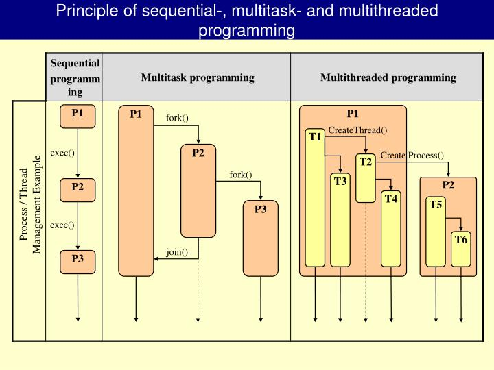 Principle of sequential-, multitask- and multithreaded programming