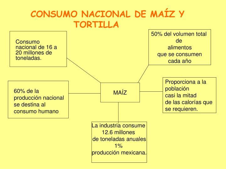 CONSUMO NACIONAL DE MAÍZ Y TORTILLA