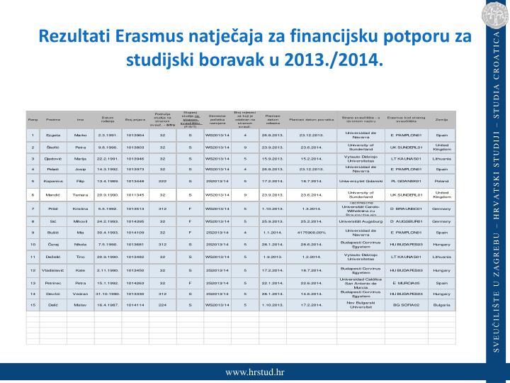 Rezultati Erasmus natječaja za financijsku potporu za studijski boravak u 2013./2014.