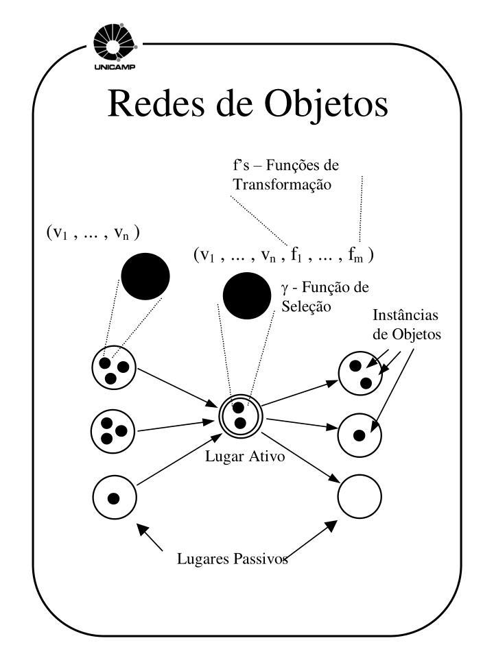 Redes de Objetos