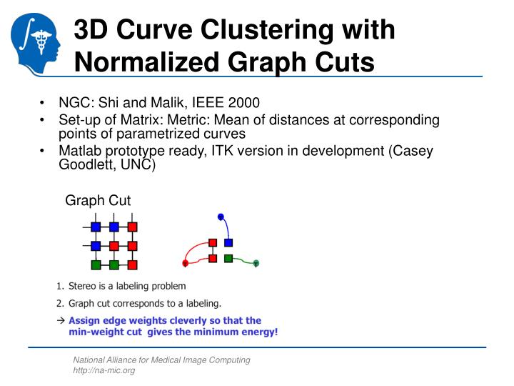 3D Curve Clustering with Normalized Graph Cuts