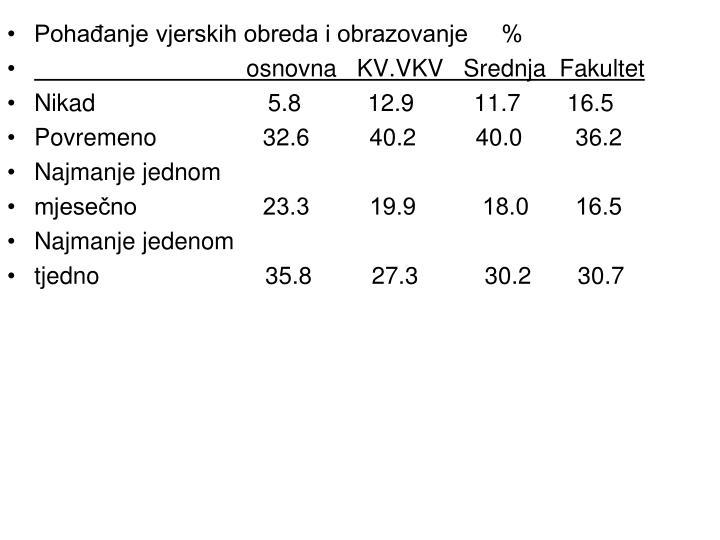 Pohađanje vjerskih obreda i obrazovanje     %