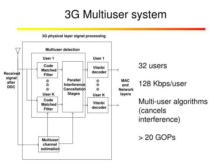 3G Multiuser system