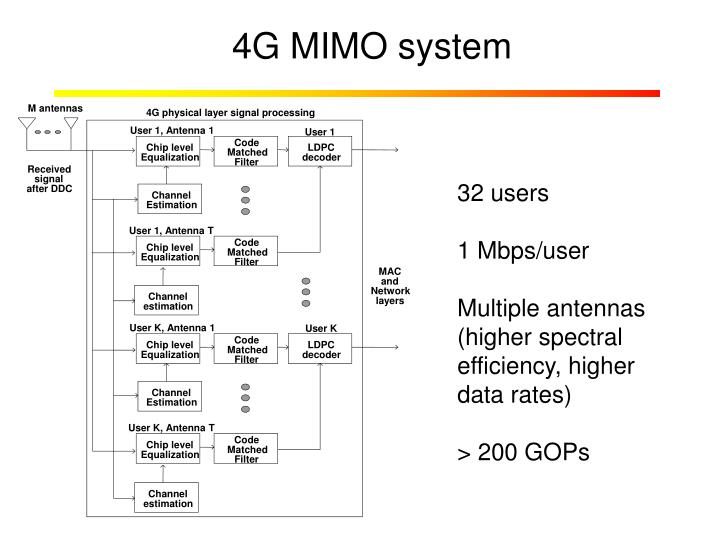 4G MIMO system