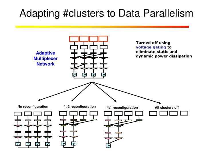 Adapting #clusters to Data Parallelism