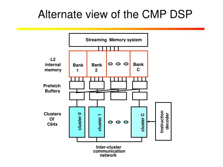Alternate view of the CMP DSP