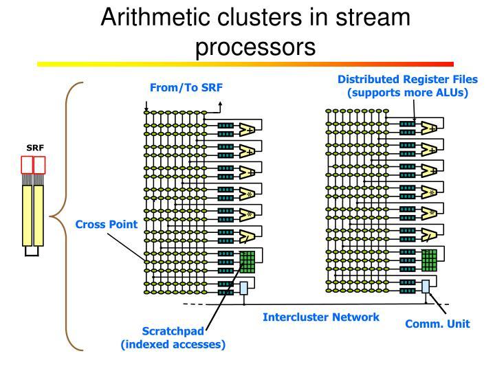 Arithmetic clusters in stream processors