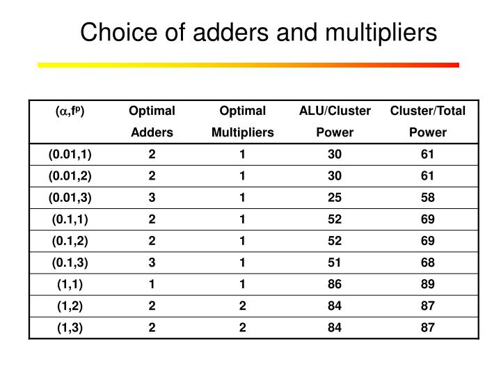 Choice of adders and multipliers
