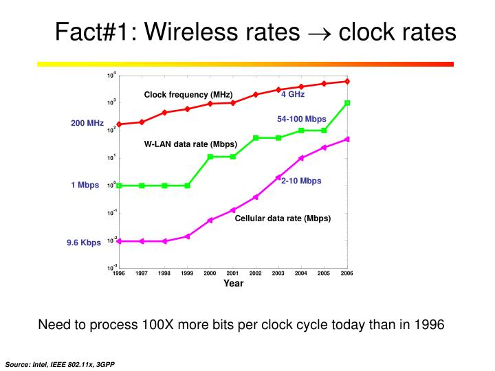 Fact#1: Wireless rates