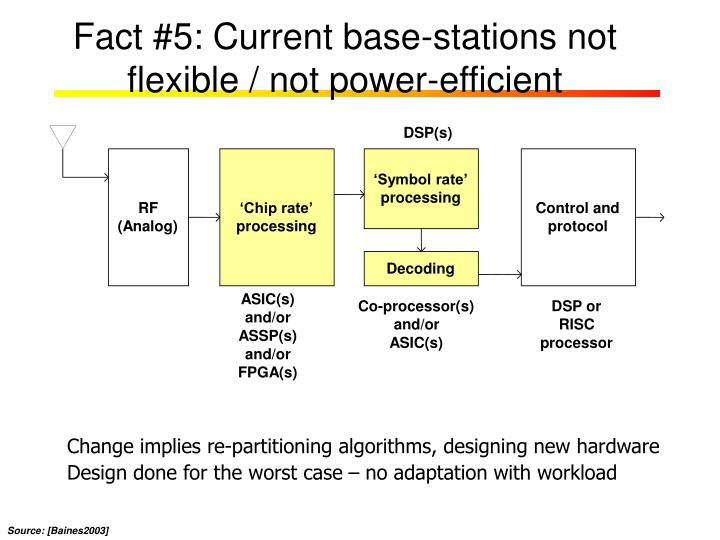 Fact #5: Current base-stations not flexible / not power-efficient