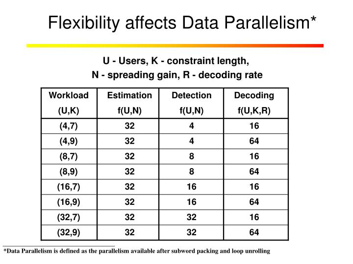 Flexibility affects Data Parallelism*