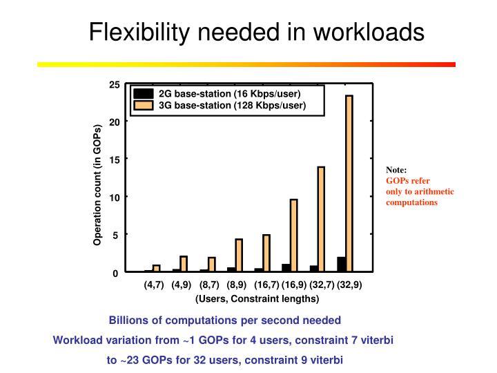 Flexibility needed in workloads